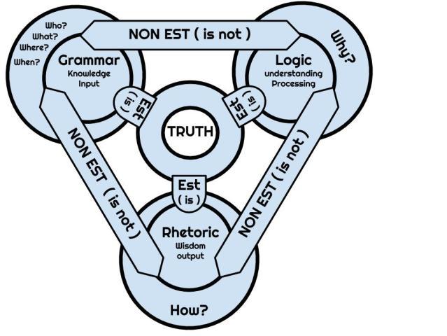 Trinity of Truth