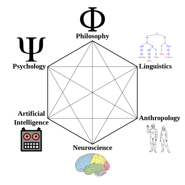 1024px-Cognitive_Science_Hexagon