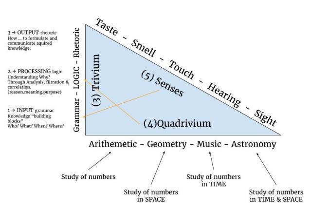 My pythagorean 3-4-5 tri-quad-sens
