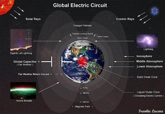 Electric earth