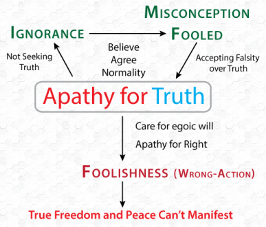 apathy for truth